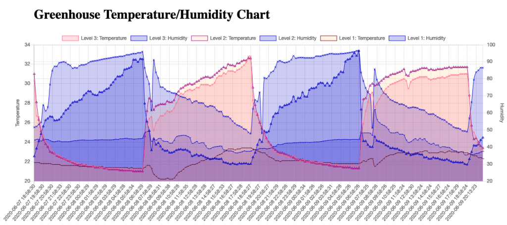 Chart showing temperature and humidity